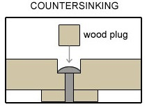 Countersinking screws for the snake enclosure